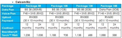 BlackBerry Torch 9860 Celcom firesale from RM88 this Thursday