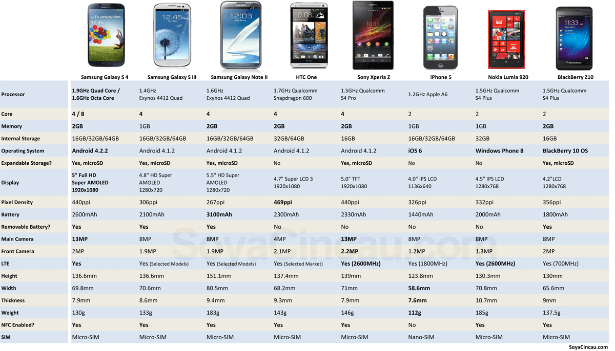 130315-samsung-galaxy-s-4-spec-comparison