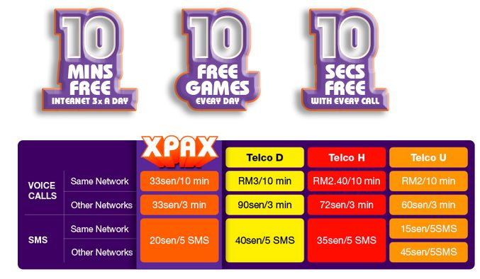 Internet of Xpax Prepaid Plan offers free short calls and