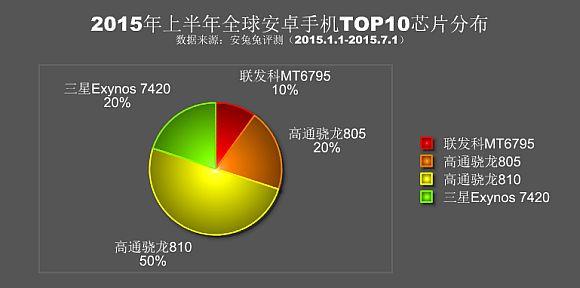150716-antutu-H1-2015-benchmark-scores-2