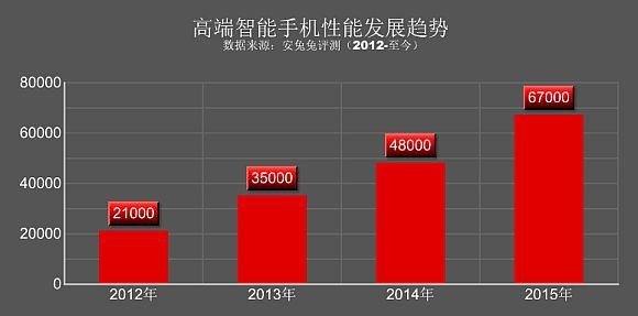 150716-antutu-H1-2015-benchmark-scores-3