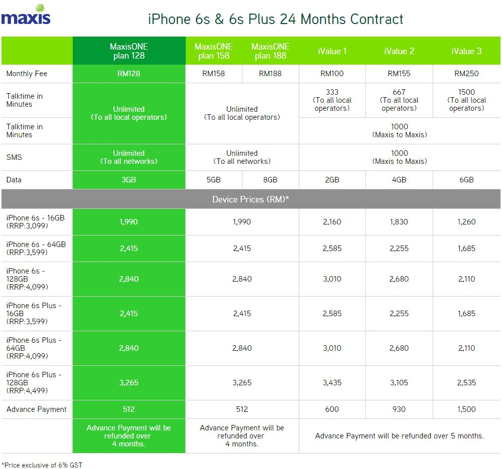 maxisone business plan iphone 6s