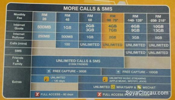 160301-digi-new-postpaid-2016-more-calls-sms