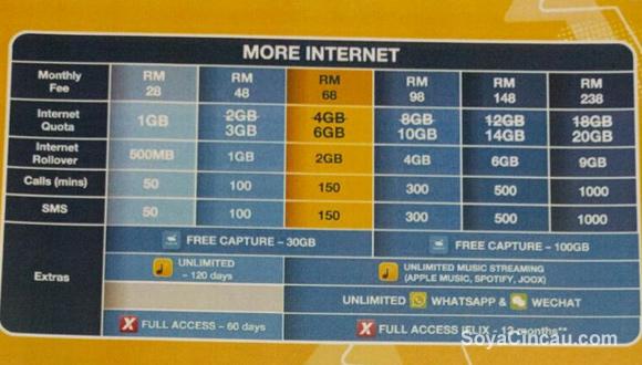 160301-digi-new-postpaid-2016-more-internet