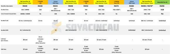 160408-malaysia-postpaid-comparison-celcom-digi-maxis-umobile-01-resized