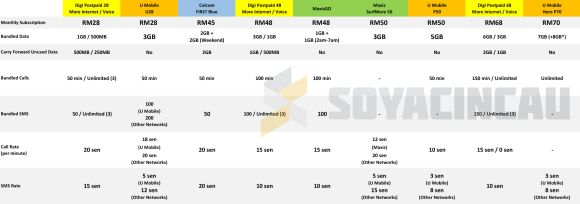 160415-malaysia-postpaid-plans-compared-underRM100-digi-celcom-maxis-umobile-resized
